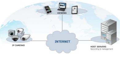 video_surveillance_Service