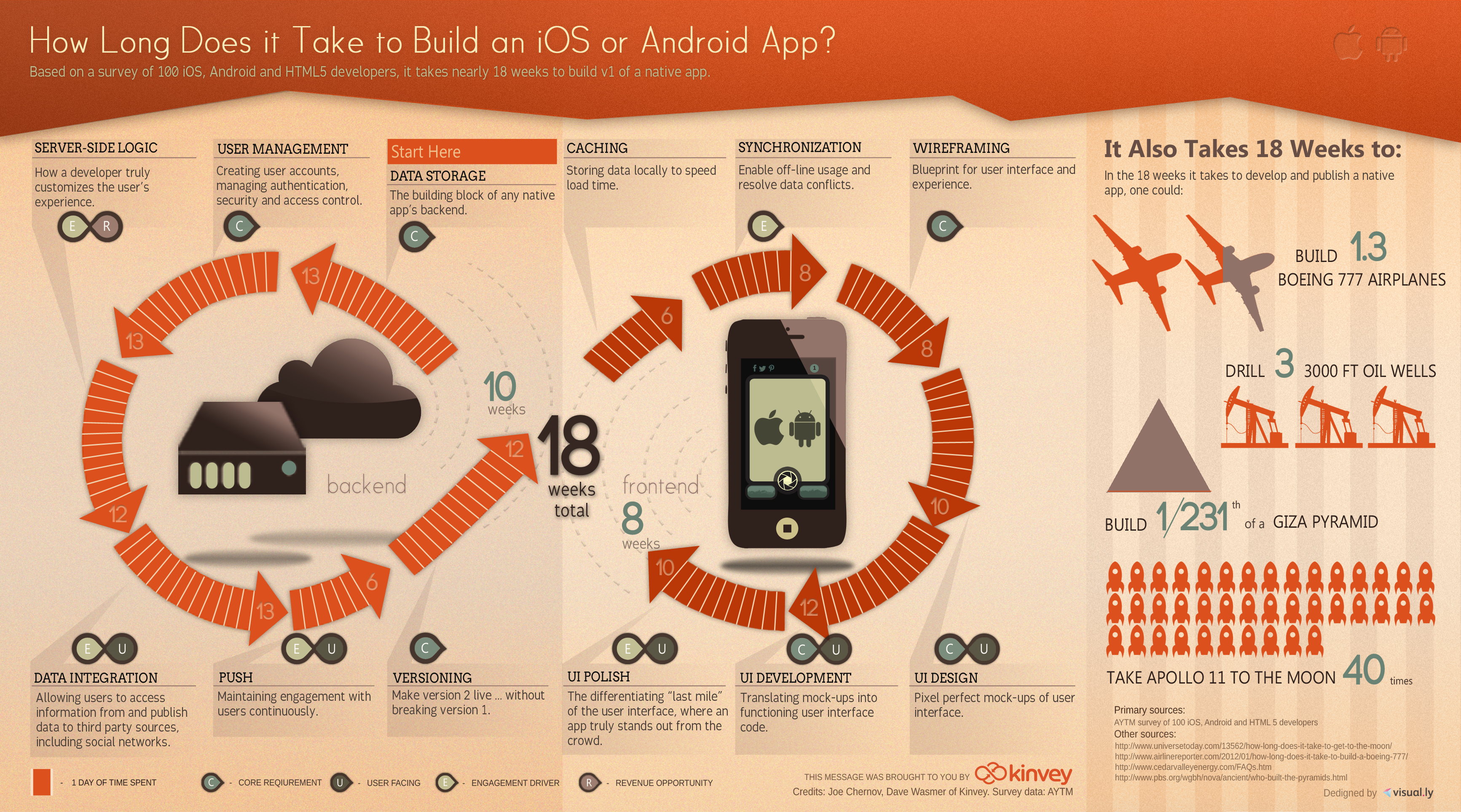 how-long-does-it-take-to-build-an-app-kinvey