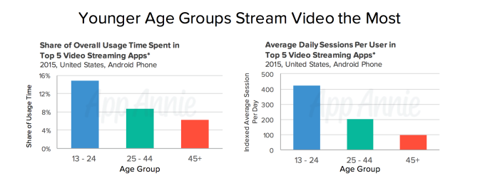 younger-mobile-users-video